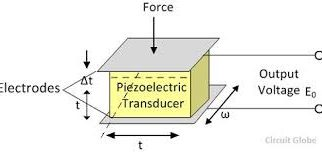 Piezo Electric Crystals