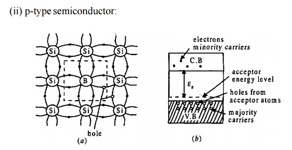 Classification of Semiconductor