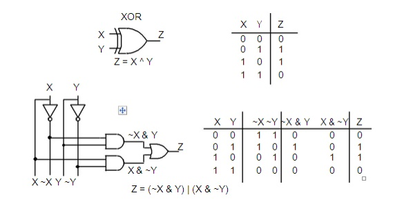 truth tables and logic equations DeMorgan's Theorem