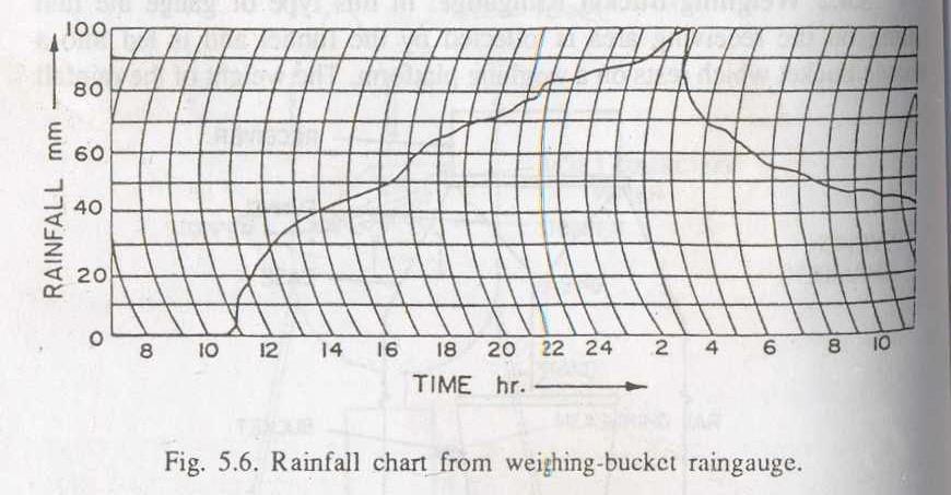 rainfall chart from Weighing Bucket Rain gauge