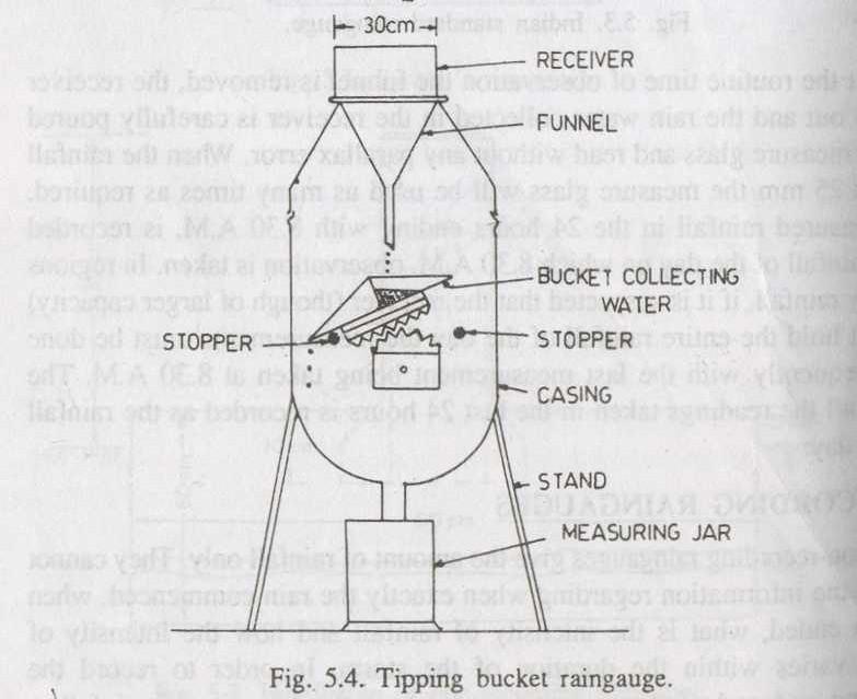 Tipping Bucket Rain gauge