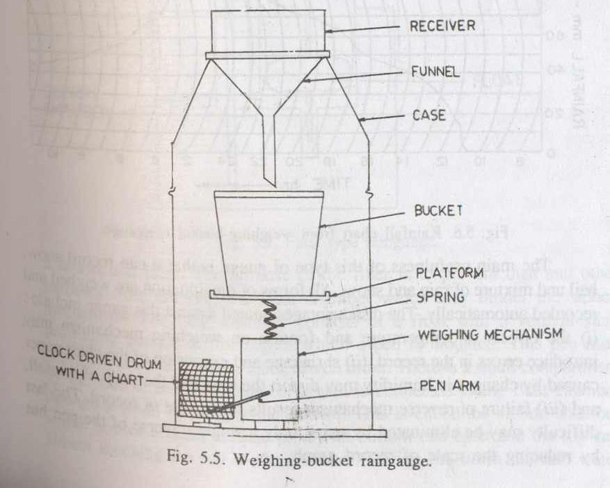 Weighing Bucket Rain gauge