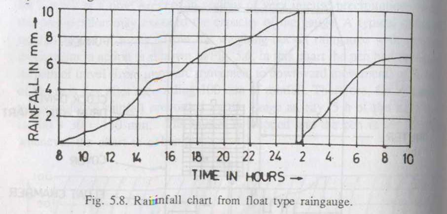 rainfall chart from float type rain gauge