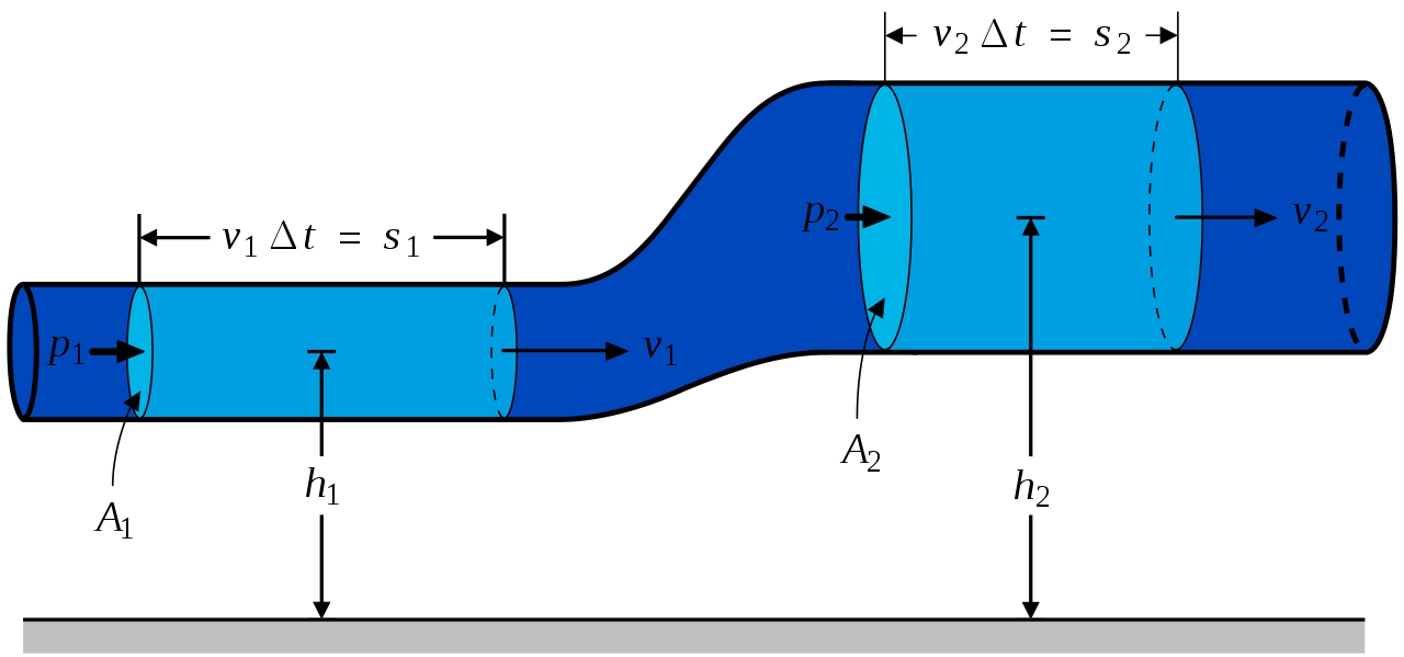 CE6451-FLUID-MECHANICS-AND-MACHINERY-Notes-Regulation-2013-Anna-University